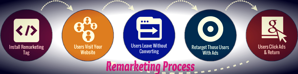 remarketing process